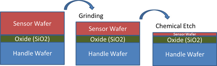 Sensor with handle wafer thinning process