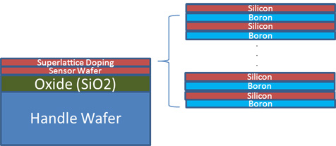 Sensor multilayer delta doping (superlattice doping) diagram